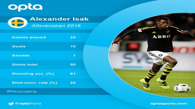 ألكسندر إسحاق ينتقل إلى بوروسيا درتموند مقابل 10.7 مليون متفوقا على ريال مدريد